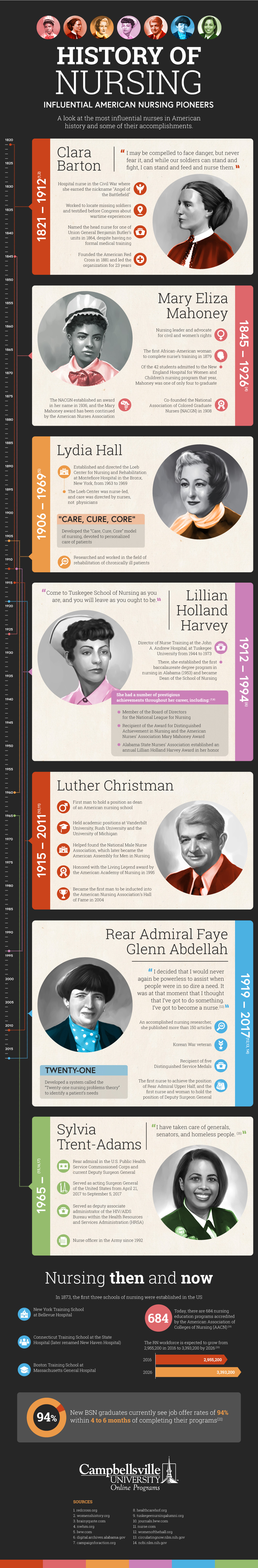 View the History of Nursing, Influential American Nursing Pioneers infographic from Aurora University Online