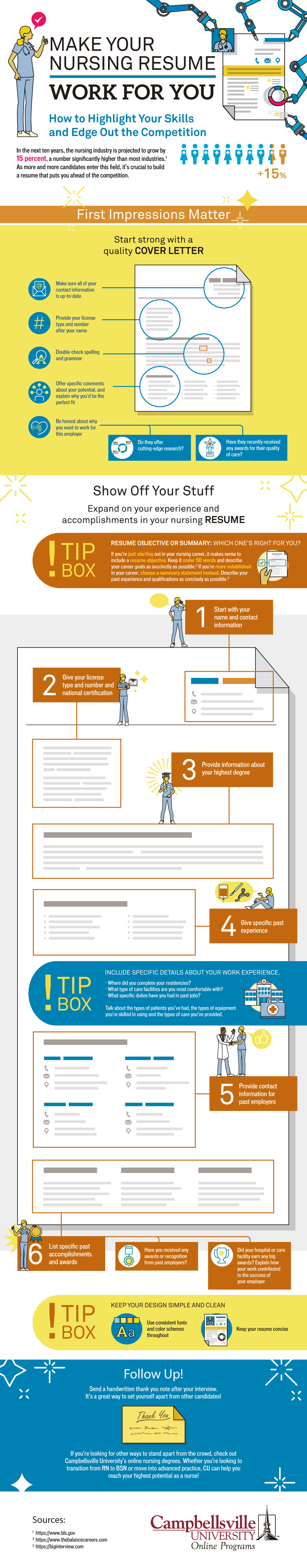 Illustrated infographic detailing the best practices for building an exceptional nursing resume.