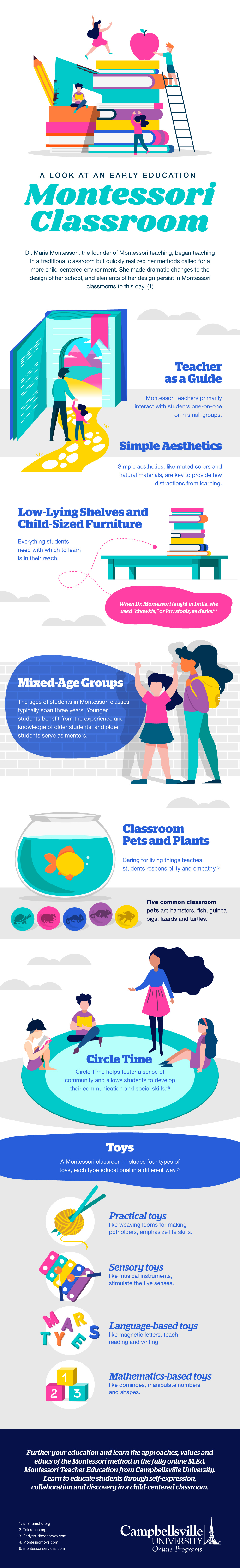 Illustrated infographic showing teachers and children in an early education Montessori classroom.