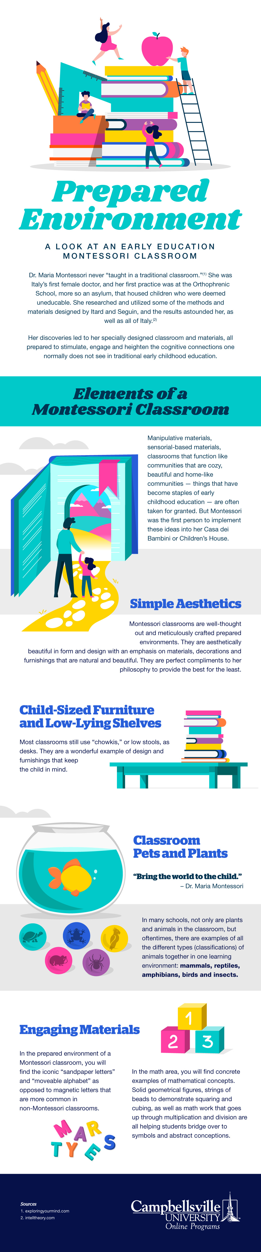 Illustrated infographic describing best practices in Montessori classroom design.