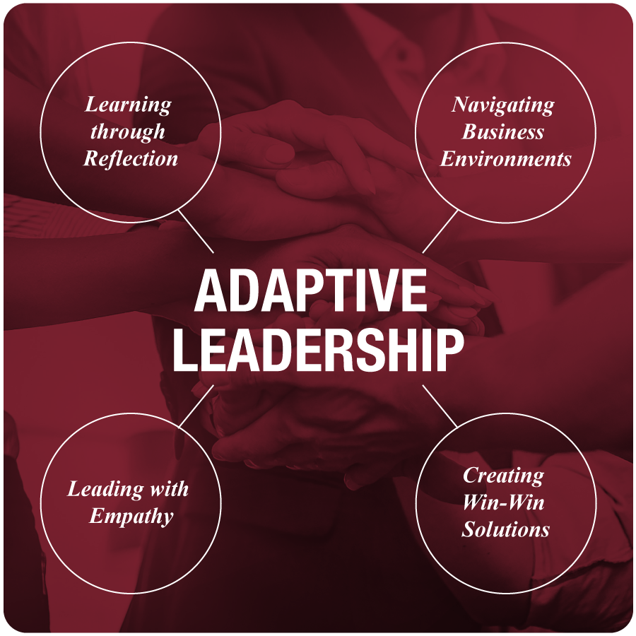 "A graphic with ""Adaptive Leadership"" in the center and the followiGraphic with ""Adaptive Leadership in the center with 4 dimensions: Navigating Business Environments; Leading with Empathy; Learning through Reflection; Creating Win-Win Solutions."