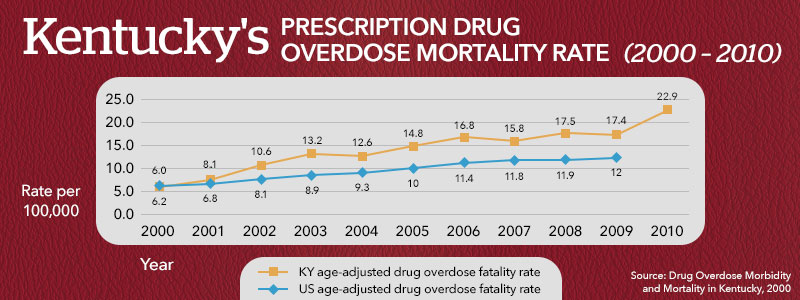 Analyzing Criminal Justice And Drug Abuse In Kentucky