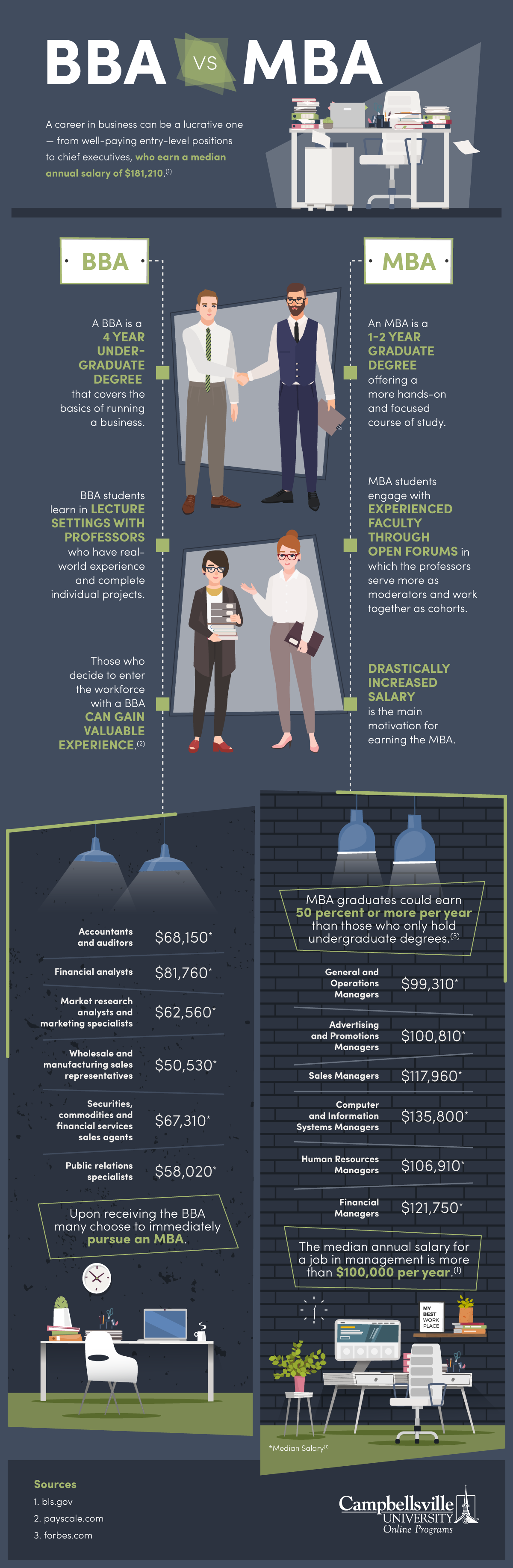 Illustrated infographic detailing the key differences between the BBA and MBA degrees.