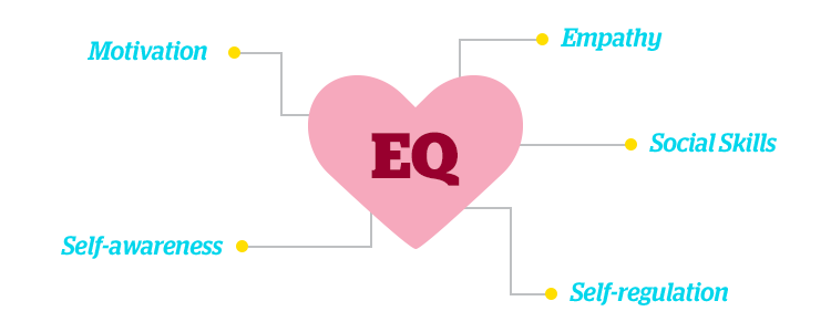 5 Components of EQ: model