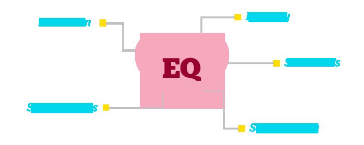 「EQ」の画像検索結果