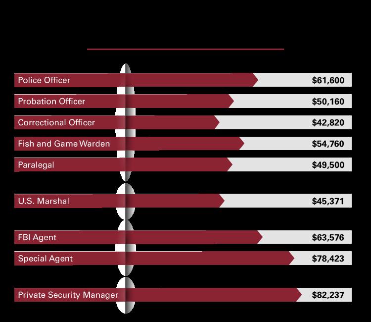 Criminal Justice Careers And Salaries Cu Online