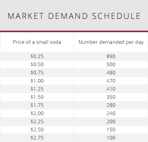 Illustration of an example of a market demand schedule.