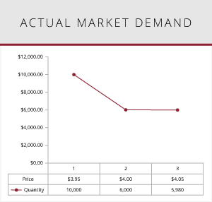 Illustration of actual demand curve graphed.