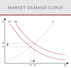 Illustration of a market demand curve graph.