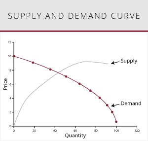 Illustration of a supply and demand curve graph.